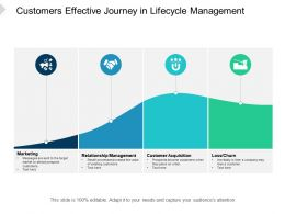 Customers Effective Journey In Lifecycle Management