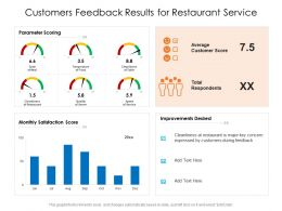Customers Feedback Results For Restaurant Service