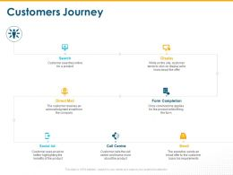 Customers Journey Display Ppt Powerpoint Presentation Layouts Graphics Download