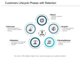 Customers Lifecycle Phases With Retention