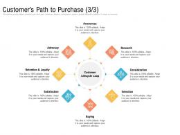 Customers Path To Purchase Awareness Ppt Mockup