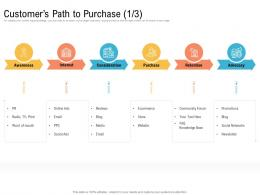 Customers Path To Purchase Ecommerce Creating An Effective Content Planning Strategy For Website Ppt Portrait