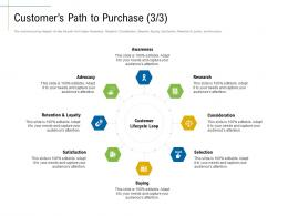 Customers Path To Purchase Lifecycle Content Marketing Roadmap Ideas Acquiring Customers Ppt Rules