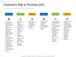 Customers Path To Purchase Management Content Marketing Roadmap Ideas Acquiring Customers Ppt Rules