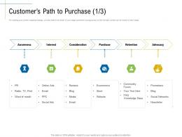 Customers Path To Purchase Social Networks Content Marketing Roadmap Ideas Acquiring Customers Ppt Designs