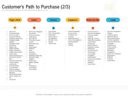 Customers Path To Purchase Stakeholder Creating An Effective Content Planning Strategy For Website Ppt Sample