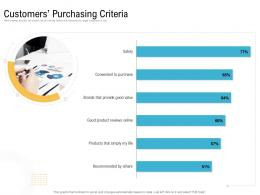 Customers Purchasing Criteria Creating An Effective Content Planning Strategy For Website Ppt Guidelines