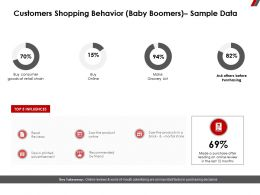 Customers Shopping Behavior Baby Boomers Sample Data Retail Chain Ppt Powerpoint Presentation Designs