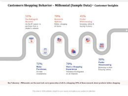 Customers Shopping Behavior Millennial Sample Data Customer Insights Their Ppt Powerpoint Presentation Ideas