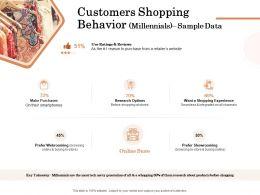 Customers Shopping Behavior Millenniale Sample Data Ppt Powerpoint Presentation Visuals