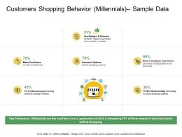 Customers Shopping Behavior Millennials Ppt Powerpoint Presentation Summary Icons