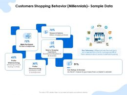 Customers Shopping Behavior Millennials Sample Data Research Ppt Background Image