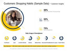 Customers Shopping Habits Sample Data Customer Insights Calories Ppt Powerpoint Presentation Ideas