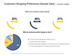 Customers Shopping Preferences Sample Data Customer Insights Offline Ppt Powerpoint Presentation Outline