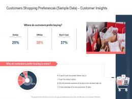 Customers Shopping Preferences Sample Data Customer Insights Ppt Powerpoint Presentation Summary Slides