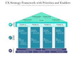 CX Strategy Framework With Priorities And Enablers