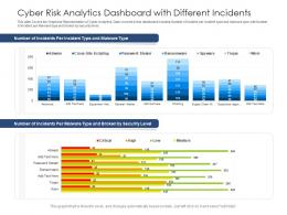 Cyber Risk Analytics Dashboard With Different Incidents Powerpoint Template