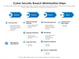 Cyber Security Breach Minimization Steps