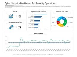 Cyber Security Dashboard For Security Operations Powerpoint Template