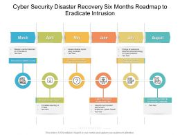 Cyber Security Disaster Recovery Six Months Roadmap To Eradicate Intrusion