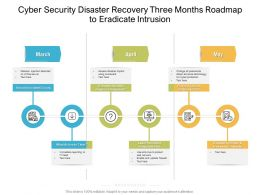 Cyber Security Disaster Recovery Three Months Roadmap To Eradicate Intrusion
