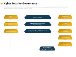 Cyber Security Governance Executive Management Ppt Presentation Infographics