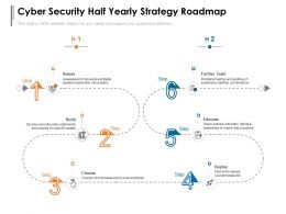 Cyber Security Half Yearly Strategy Roadmap
