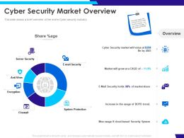Cyber Security Market Overview Grow Ppt Powerpoint Presentation Background Image