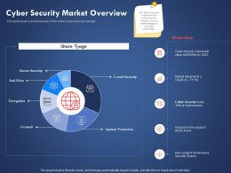 Cyber Security Market Overview System Protection Ppt Powerpoint Presentation Templates
