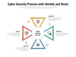Cyber Security Process With Identify And React