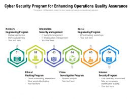 Cyber Security Program For Enhancing Operations Quality Assurance