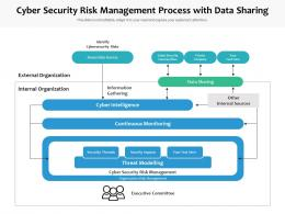 Cyber Security Risk Management Process With Data Sharing