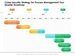 Cyber Security Strategy For Process Management Four Quarter Roadmap