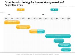 Cyber Security Strategy For Process Management Half Yearly Roadmap