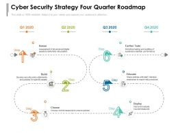 Cyber Security Strategy Four Quarter Roadmap