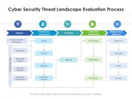Cyber Security Threat Landscape Evaluation Process