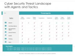 Cyber Security Threat Landscape With Agents And Tactics