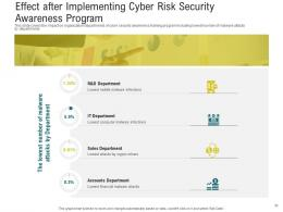 Cybersecurity Awareness Training Powerpoint Presentation Slides