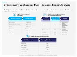 Cybersecurity Contingency Plan Business Impact Analysis Resources Ppt Layouts