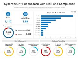 Cybersecurity Dashboard With Risk And Compliance