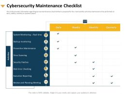 Cybersecurity Maintenance Checklist Preventive Maintenance Ppt Backgrounds