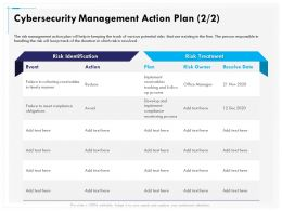 Cybersecurity Management Action Plan Reduce Ppt Demonstration