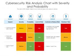 Cybersecurity Risk Analysis Chart With Severity And Probability