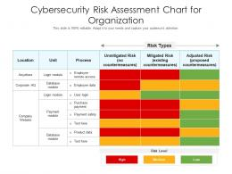 Cybersecurity Risk Assessment Chart For Organization