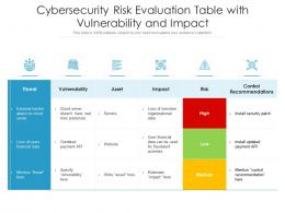 Cybersecurity Risk Evaluation Table With Vulnerability And Impact