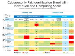 Cybersecurity Risk Identification Sheet With Individuals And Comparing Score
