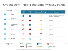 Cybersecurity Threat Landscape With Key Trends