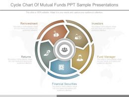 Cycle Chart Of Mutual Funds Ppt Sample Presentations