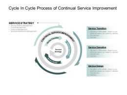Cycle In Cycle Process Of Continual Service Improvement