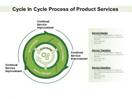 Cycle In Cycle Process Of Product Services